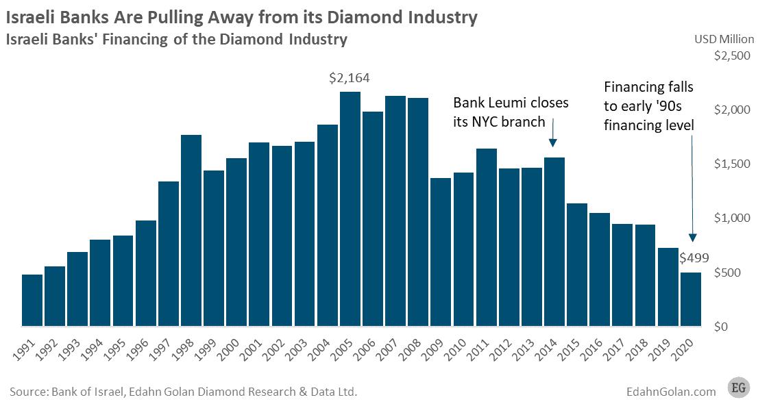 Israeli bank financing of the diamond industry 1991-2020 analysis by Edahn Golan